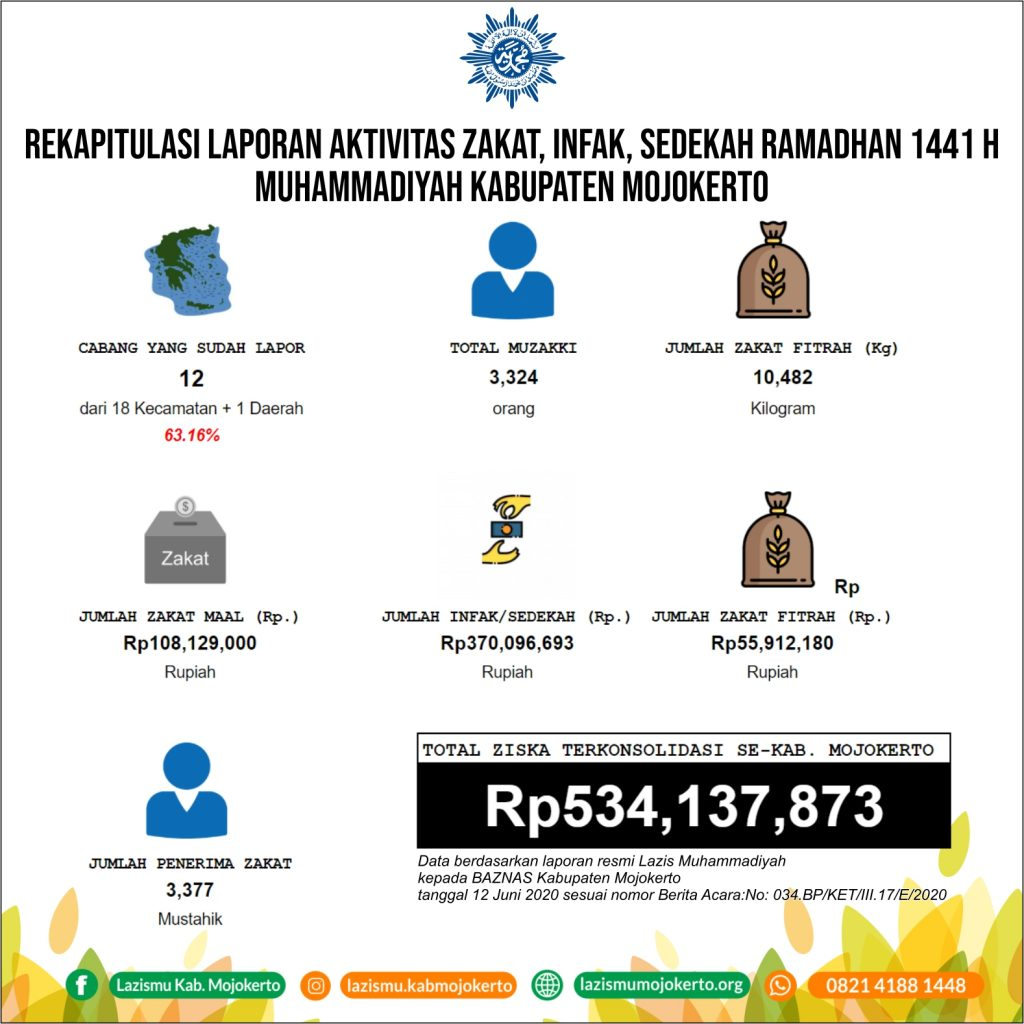 Infografis Laporan ZIS Ramadhan